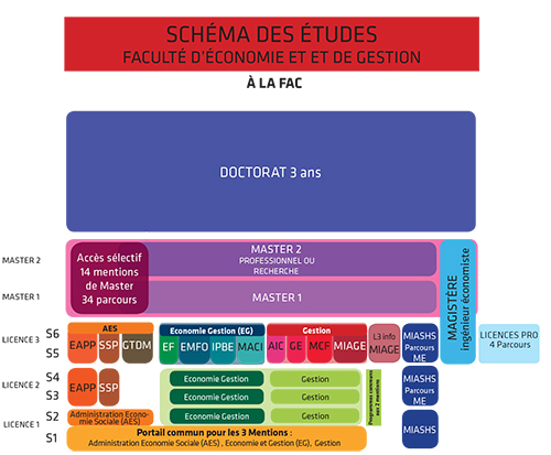 formation a distance amu