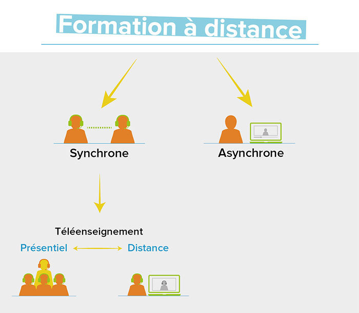 formation a distance quebec secondaire