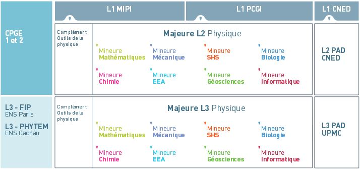 formation a distance upmc