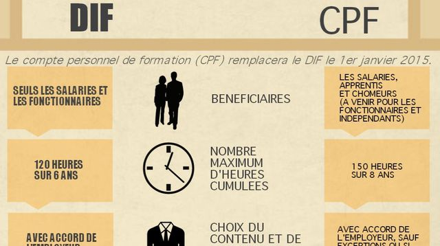 formation continue dif