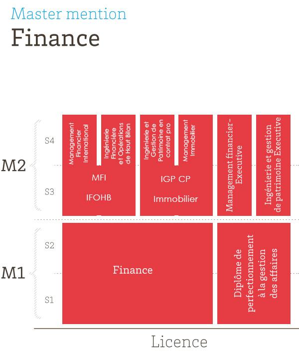 formation continue finance d'entreprise