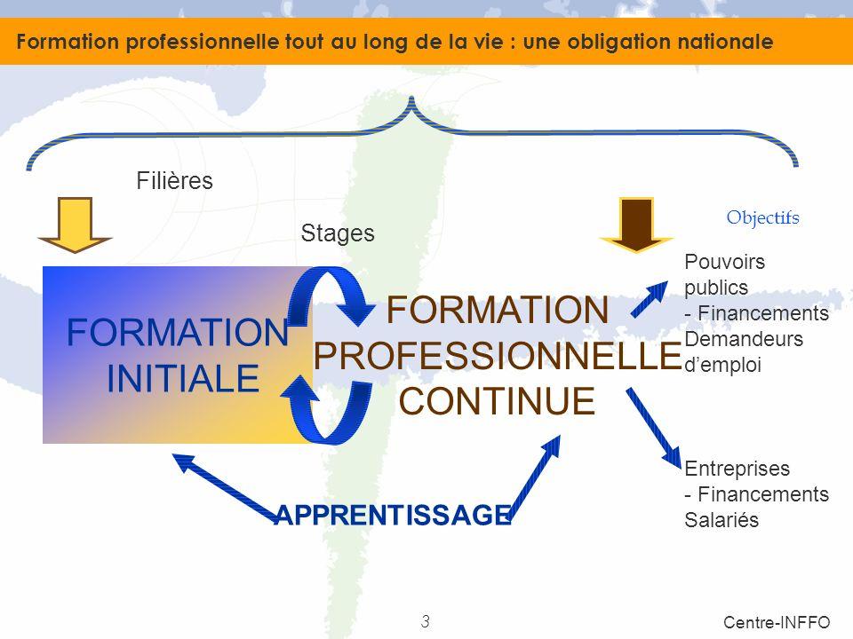 formation continue ou apprentissage