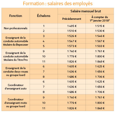 formation continue salaire
