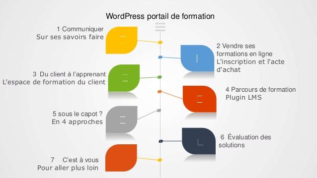 formation en ligne wordpress